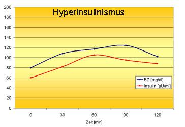 Insulinres2
